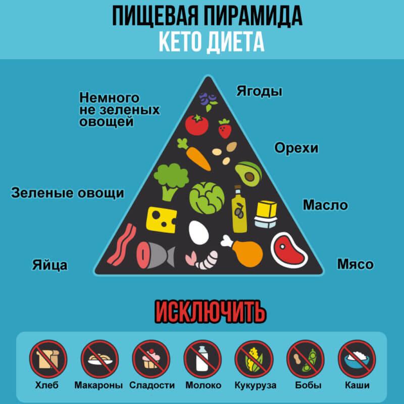 Из каких продуктов состоит диета?