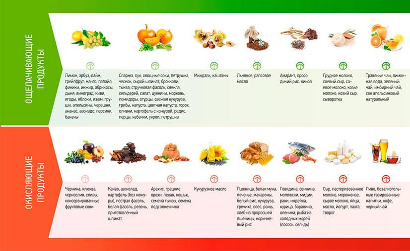 Что такое ощелачивающие продукты?