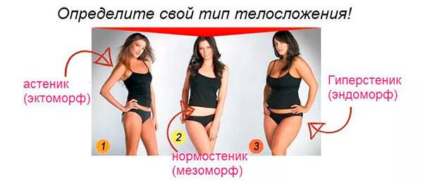 Какие существуют типы телосложения?